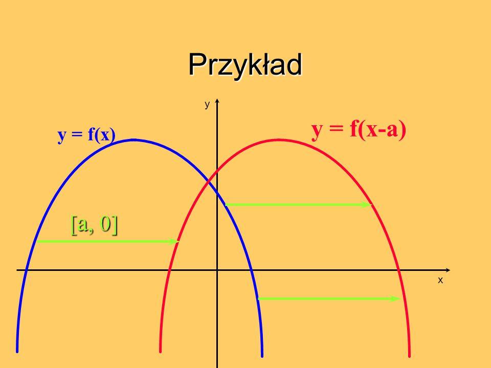 Przykład y y = f(x-a) y = f(x) [a, 0] x